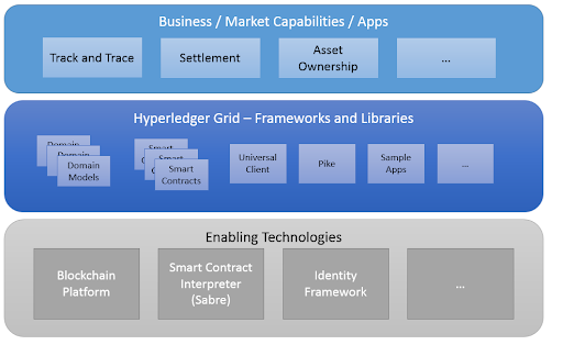 Grid in the solution stack